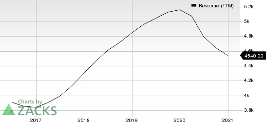 AMETEK, Inc. Revenue (TTM)
