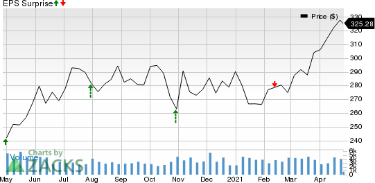Moodys Corporation Price and EPS Surprise
