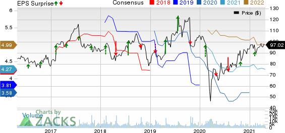 Hasbro, Inc. Price, Consensus and EPS Surprise