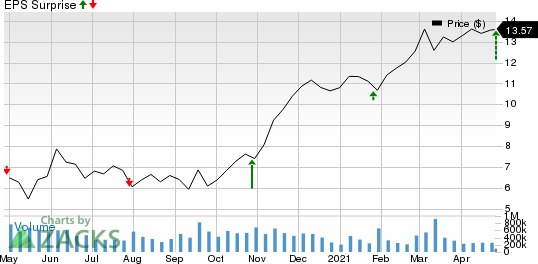 General Electric Company Price and EPS Surprise