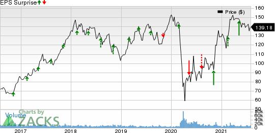 Marriott International, Inc. Price and EPS Surprise