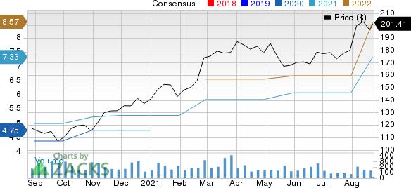 Kadant Inc Price and Consensus