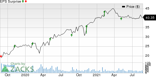 The Hain Celestial Group, Inc. Price and EPS Surprise