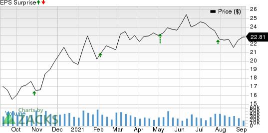 Enterprise Products Partners L.P. Price and EPS Surprise