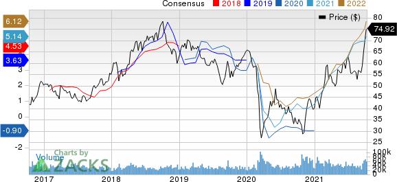 ConocoPhillips Price and Consensus