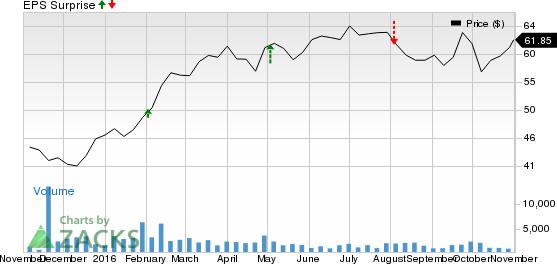 Utility Stocks to Watch for Earnings on Nov 2: BKH, EE, OTTR