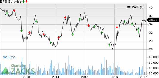 Exelon stock forecast