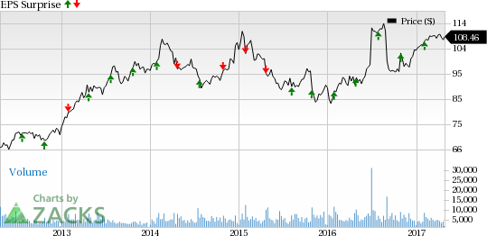 Hershey (HSY) Tops on Q1 Earnings, Misses Revenues