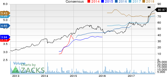 Spirit Aerosystems Holdings, Inc. Price and Consensus