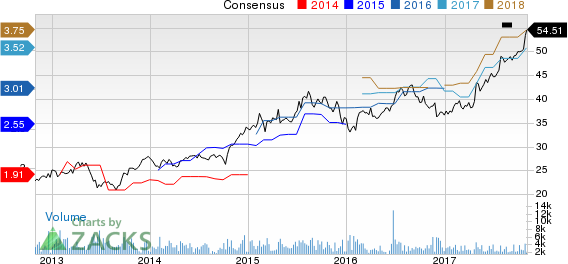 First American Corporation (The) Price and Consensus