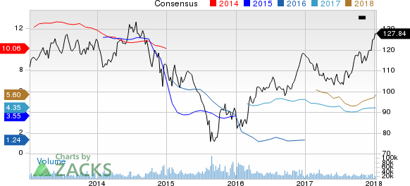 Chevron Corporation Price and Consensus