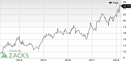 Ruth's Hospitality Group, Inc. Price