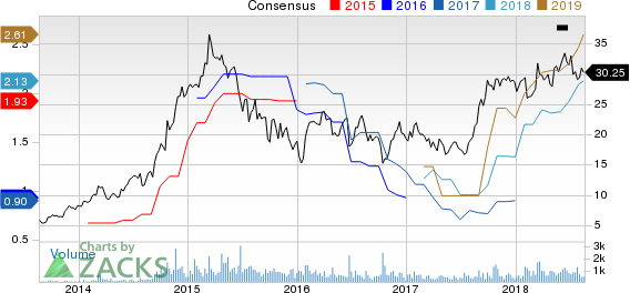 Covenant Transportation Group, Inc. Price and Consensus
