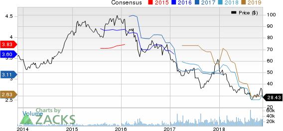 L Brands, Inc. Price and Consensus