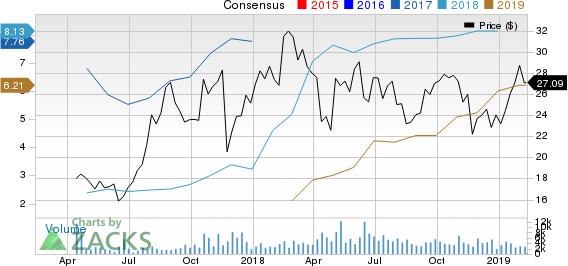 Warrior Met Coal Inc. Price and Consensus