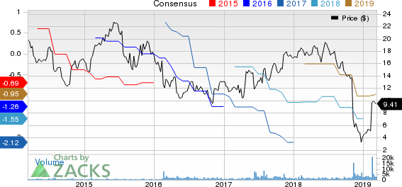 Invacare Corporation Price and Consensus