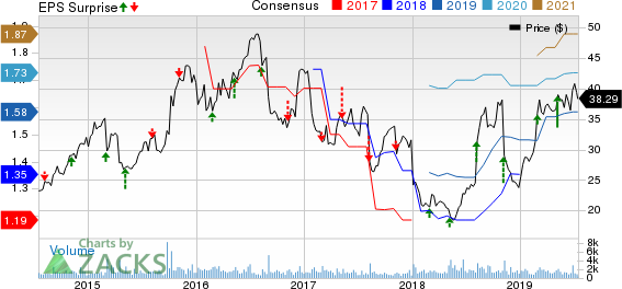 Core-Mark Holding Company, Inc. Price, Consensus and EPS Surprise