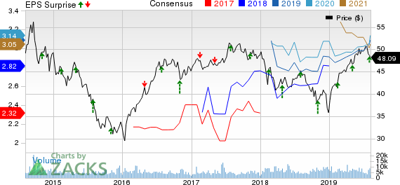 TC Energy Price, Consensus and EPS Surprise