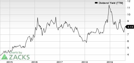 Artisan Partners Asset Management Inc. Dividend Yield (TTM)