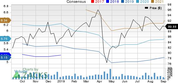 Novartis AG Price and Consensus