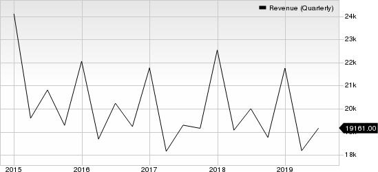 International Business Machines Corporation Revenue (Quarterly)