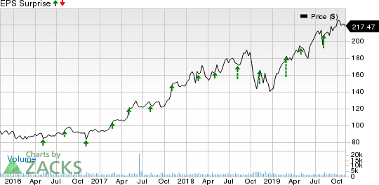 ANSYS, Inc. Price and EPS Surprise