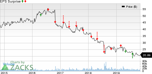 Nielsen Holdings Plc Price and EPS Surprise
