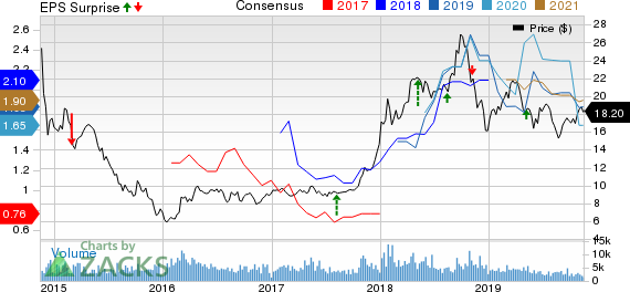 Ecopetrol S.A. Price, Consensus and EPS Surprise