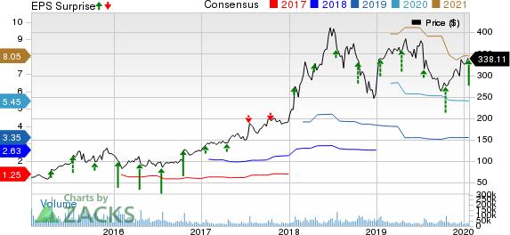 Netflix, Inc. Price, Consensus and EPS Surprise