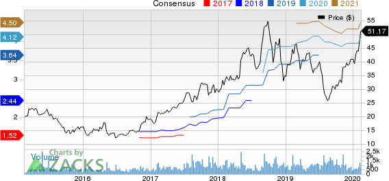 Malibu Boats, Inc. Price and Consensus