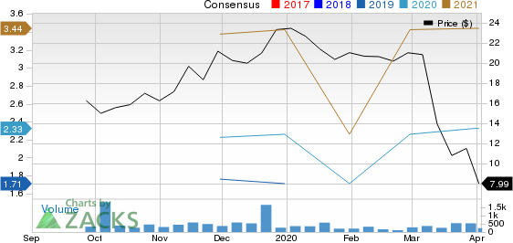 Oportun Financial Corporation Price and Consensus