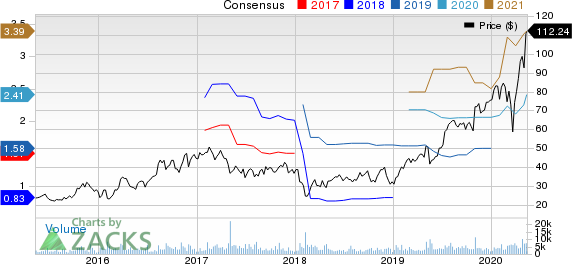 Inphi Corporation Price and Consensus