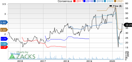 Sleep Number Corporation Price and Consensus