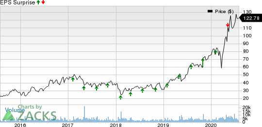 Inphi Corporation Price and EPS Surprise