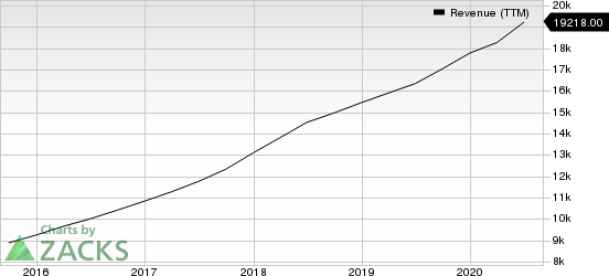 PayPal Holdings, Inc. Revenue (TTM)