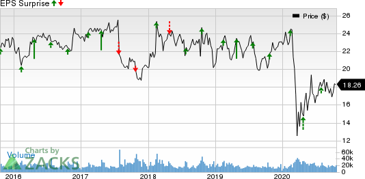 Interpublic Group of Companies, Inc. The Price and EPS Surprise