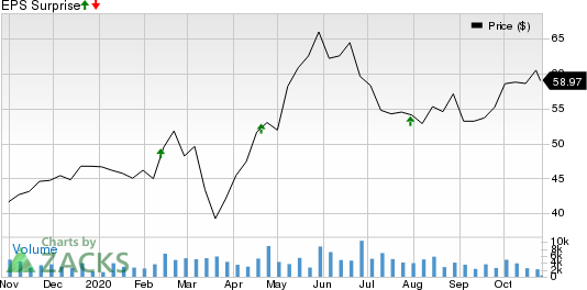 Tradeweb Markets Inc. Price and EPS Surprise