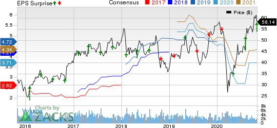 Timken Company The Price, Consensus and EPS Surprise