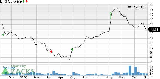INTERNATIONAL MONEY EXPRESS, INC. Price and EPS Surprise