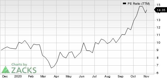 International Paper Company PE Ratio (TTM)