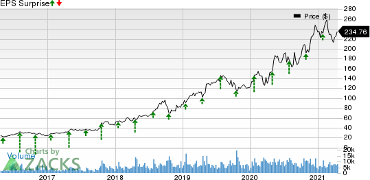 Atlassian Corporation PLC Price and EPS Surprise