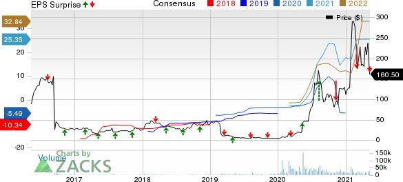 Novavax, Inc. Price, Consensus and EPS Surprise