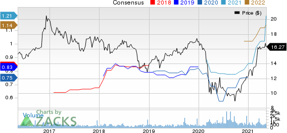 Northfield Bancorp, Inc. Price and Consensus