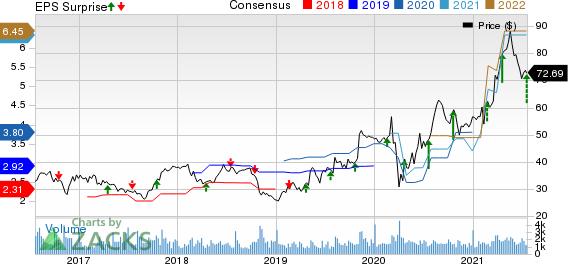 UFP Industries, Inc. Price, Consensus and EPS Surprise