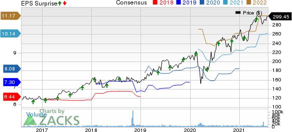 Linde plc Price, Consensus and EPS Surprise