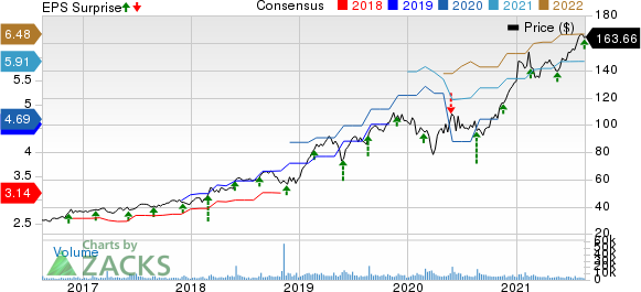 Keysight Technologies Inc. Price, Consensus and EPS Surprise