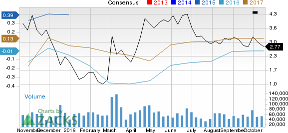 Is Denbury Resources (DNR) Stock a Solid Choice Right Now?