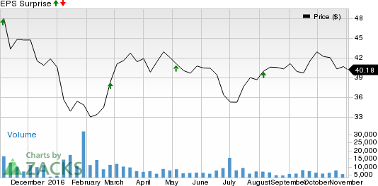 Why Magna International (MGA) Might Surprise This Earnings Season