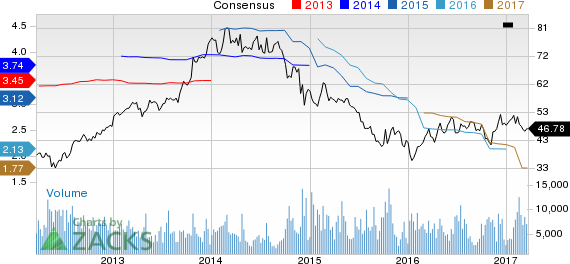 Why Is Flowserve (FLS) Down 7.7% Since the Last Earnings Report?