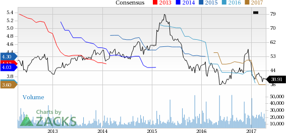 Bear of the Day: Kohl's (KSS)